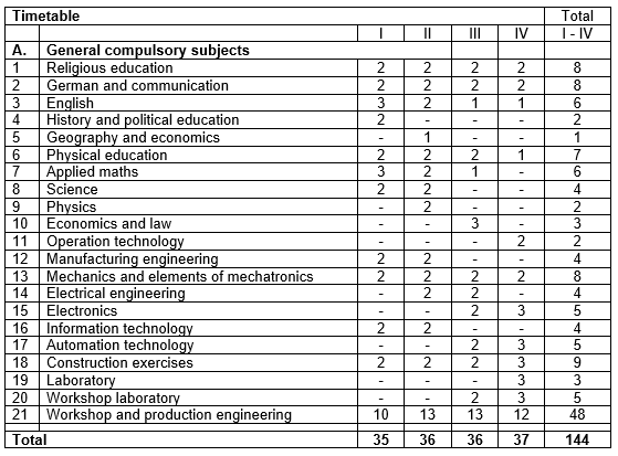 The HTL's curriculum for mechatronics with practical training